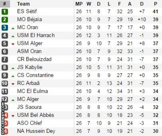 Algeria's Ligue 1