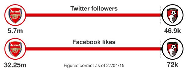 Graphic comparing social media followings of Arsenal and Bournemouth