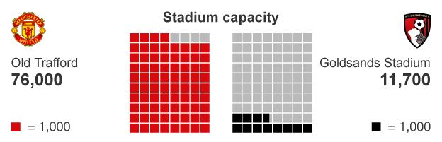Graphic comparing Manchester United's stadium capacity with Bournemouth's