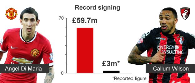 Graphic comparing Manchester United and Bournemouth's record signings