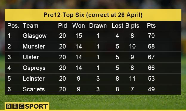 Pro 12 top six