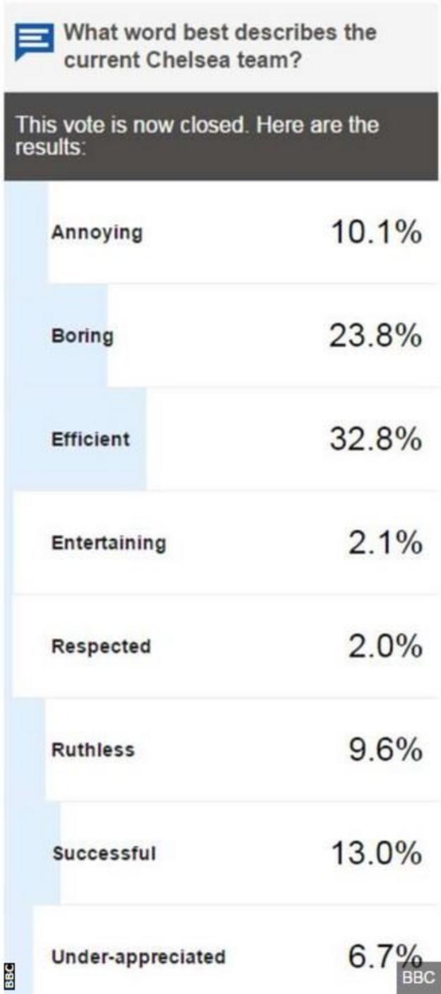 BBC Sport vote result