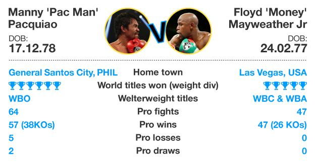 Graphic of the records of Floyd Mayweather and Manny Pacquiao