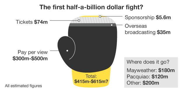 Infographic of how the finances of the fight break down