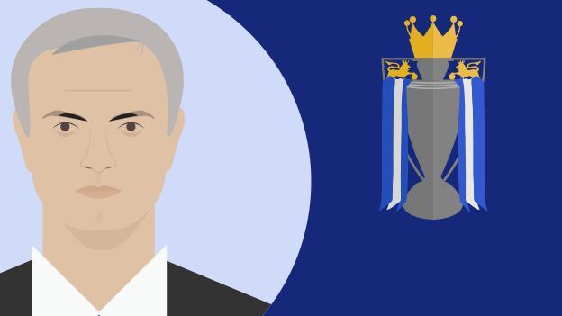 Jose Mourinho Premier League