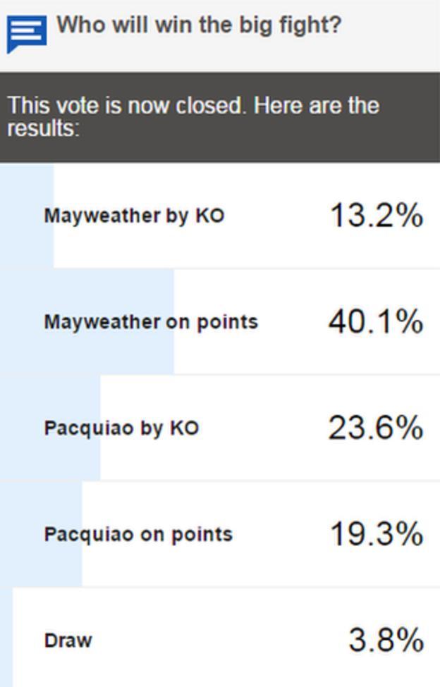 BBC Sport vote