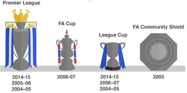 Jose Mourinho's trophies