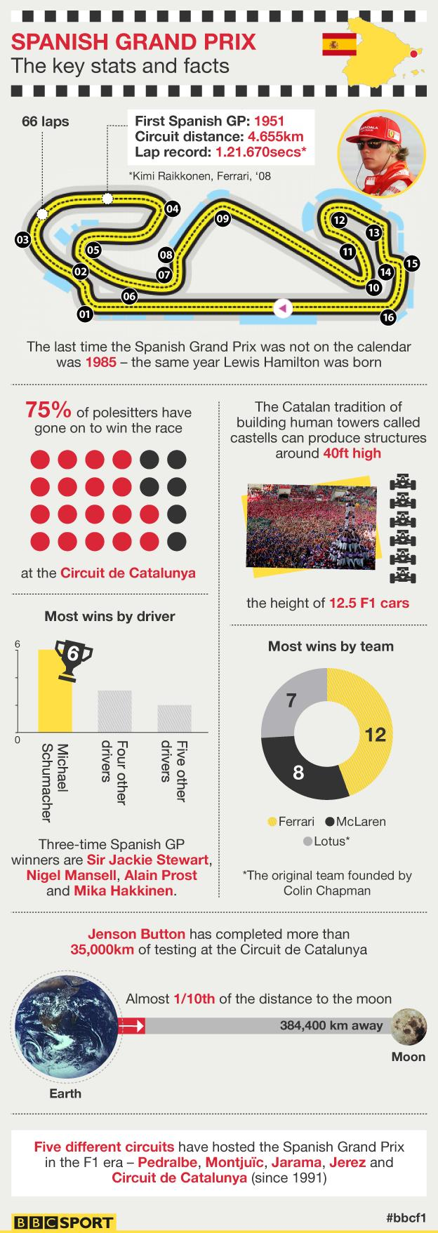 Spanish Grand Prix in numbers