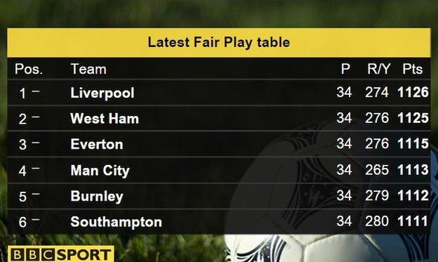 Premier League fair-play table