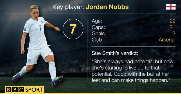 Jordan Nobbs