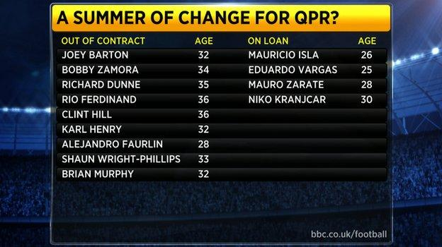 QPR's out of contract/on loan players