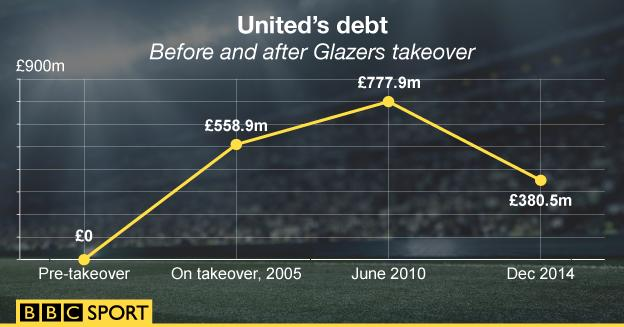 A graphic showing the level of debt since the Glazers took over Man Utd