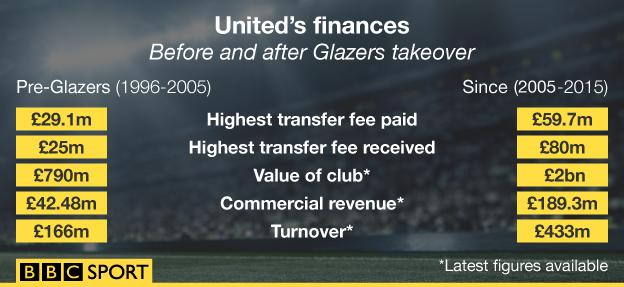 A graphic showing Man Utd's financial clout since the Glazers took over the club