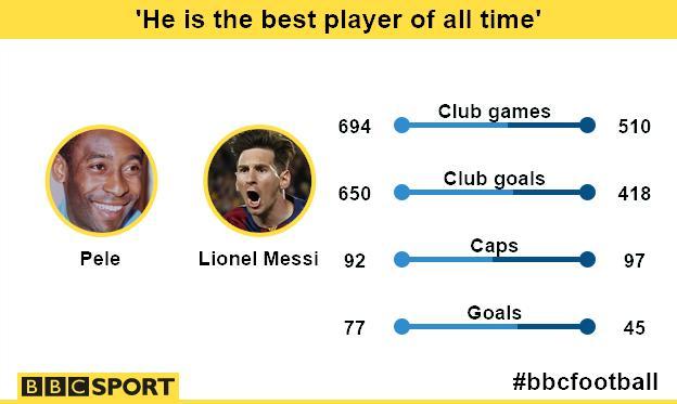 Pele v Lionel Messi