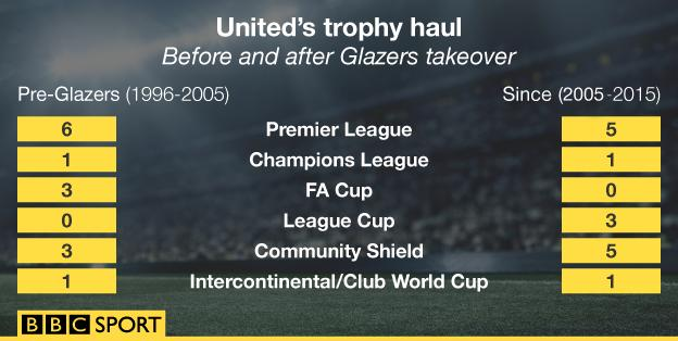 A graphic showing the trophies won by Man Utd in the 10 years before and since the Glazers takeover