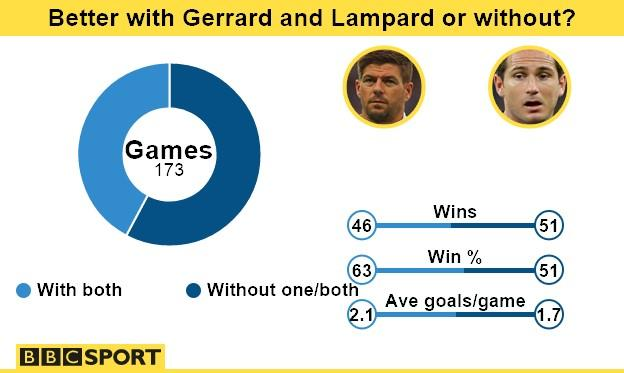 Graphic showing England's record with Steven Gerrard and Frank Lampard comparing to their record without one of or both of them