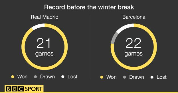 Graphic showing Real and Barca's records before the winter break