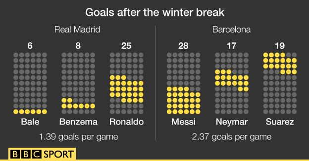 Real Madrid and Barcelona goals after the winter break