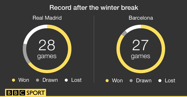 Real Madrid and Barcelona's record after the winter break