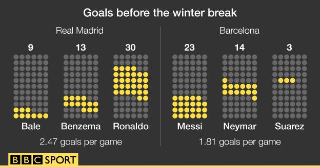 Real Madrid and Barcelona goals before the winter break