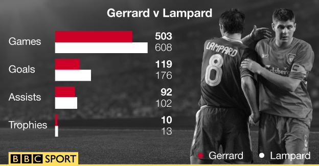 Gerrard v Lampard