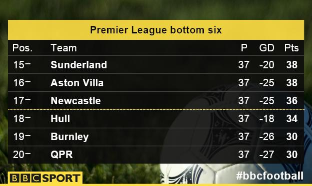 Premier League's bottom six