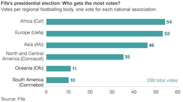 Fifa presidential election votes