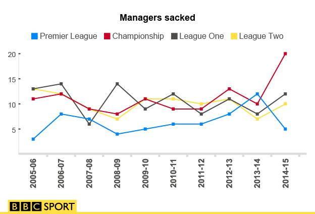 Graph showing the number of managers dismissed in England's four top leagues over the last 10 years