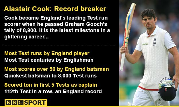 Alastair Cook graphic