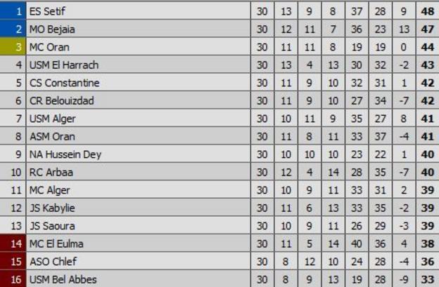 Algeria League