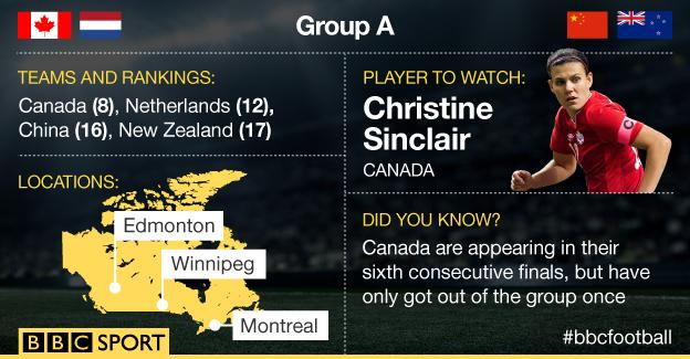 Group A graphic