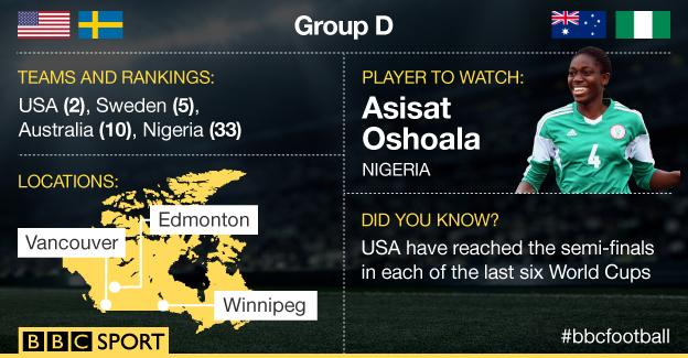Group D graphic