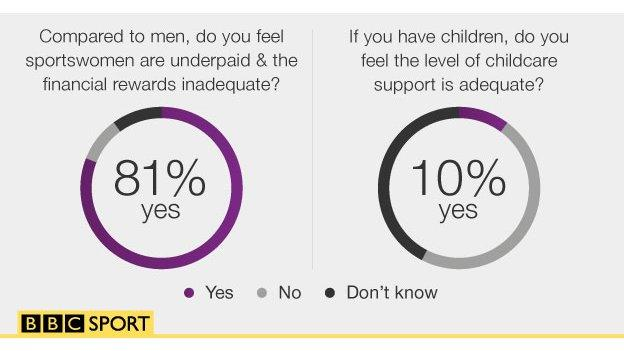 Stats graphic saying 81% of sports women say they are underpaid