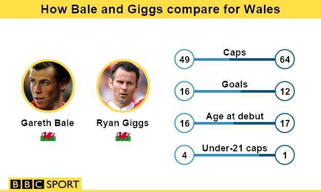 Gareth Bale and Ryan Giggs infographic