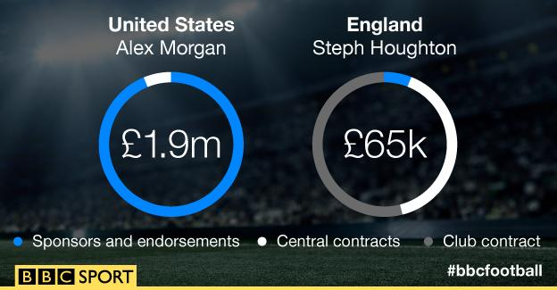 Graphic showing how income compares for Alex Morgan and Steph Houghton