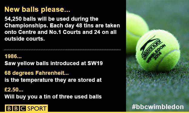 Wimbledon balls graphic