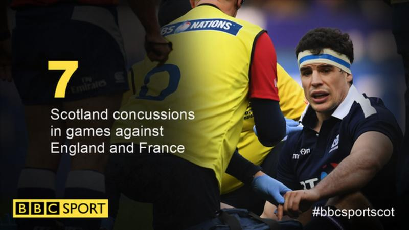 Rugby's concussion reviews are 'not fit for purpose', says brain expert