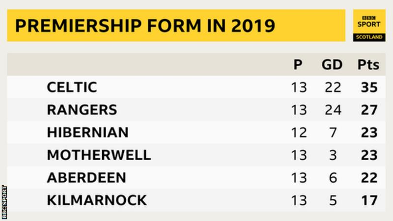 Which team has won the most Premiership points in 2019?