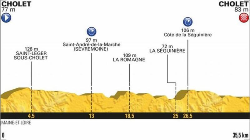 Tour de France: Stage 2 highlights