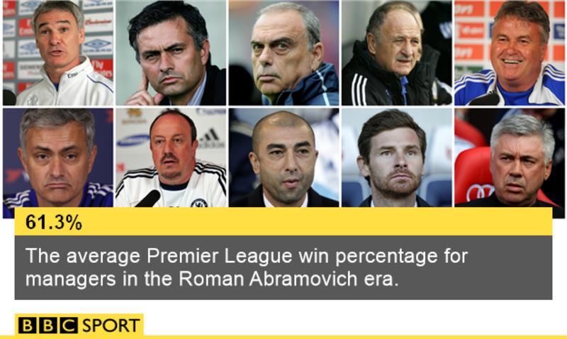 Jose Mourinho: Chelsea sack boss after Premier League slump