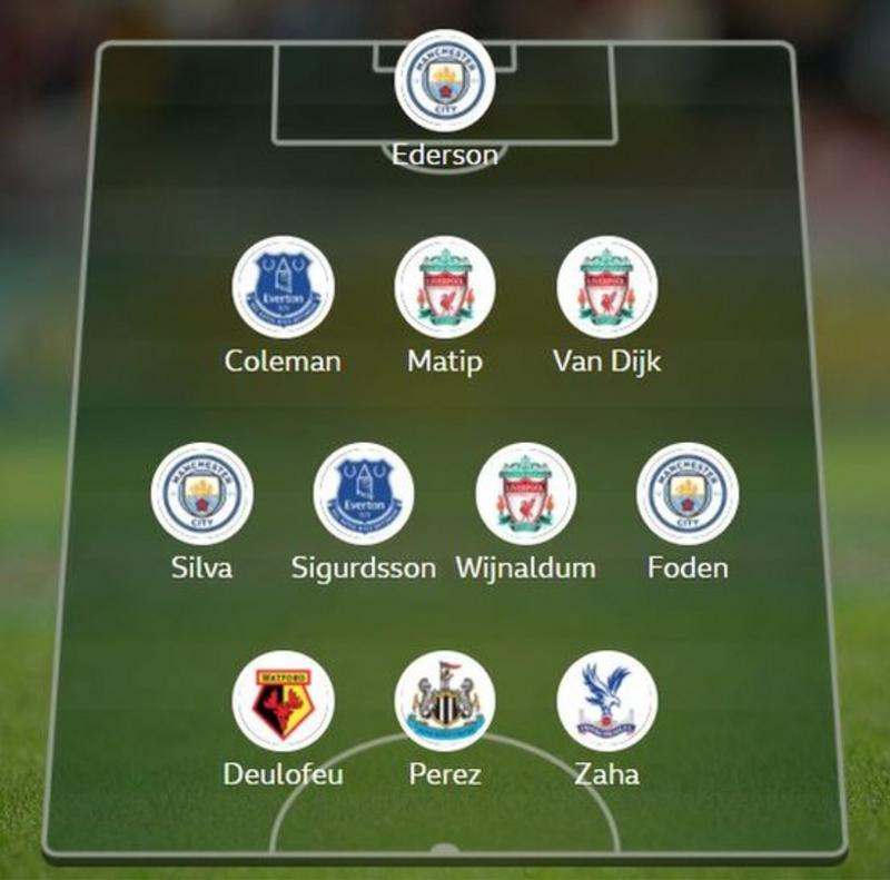 Pick your Team of the Week