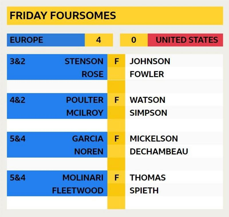 Friday foursomes final scores: Stenson & Rose 3&2 v Johnson & Fowler; Poulter & McIlroy 4&2 v Watson & Simpson; Garcia & Noren 5&4 v Mickelson & Dechambeau; Molinari & Fleetwood 5&4 v Thomas & Spieth