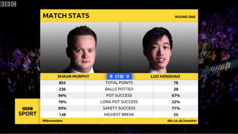 World Championship 2019: Neil Robertson and Ding Junhui win, Shaun Murphy leads