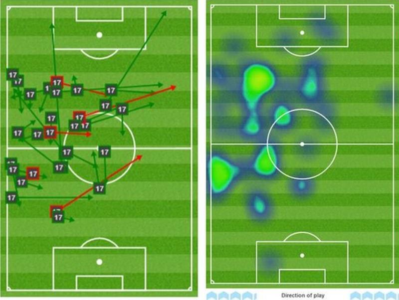 Rooney, Aguero, Hazard, Costa, Sanchez & Kane: What is wrong?
