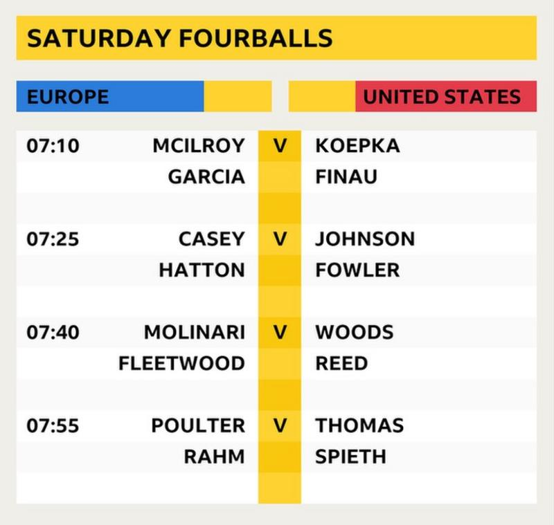 Saturday morning fourballs: McIlroy & Garcia v Koepka & Finau, Casey & Hatton v Johnson & Fowler, Molinari & Fleetwood v Woods & Reed, Poulter & Rahm v Thomas & Spieth