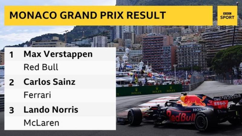 Monaco Grand Prix: Max Verstappen takes title lead from Lewis Hamilton with win