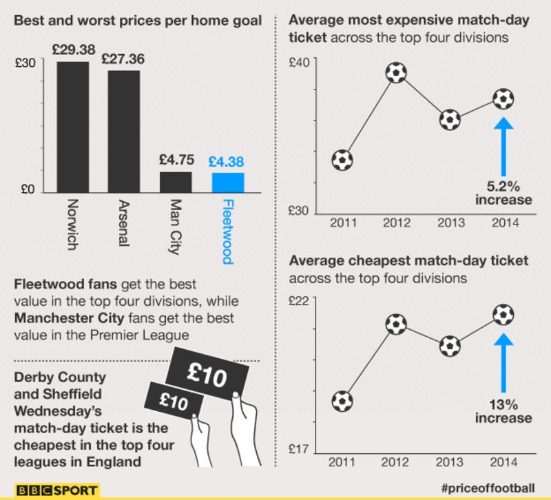 Price of Football: Ticket increases outstrip cost of living