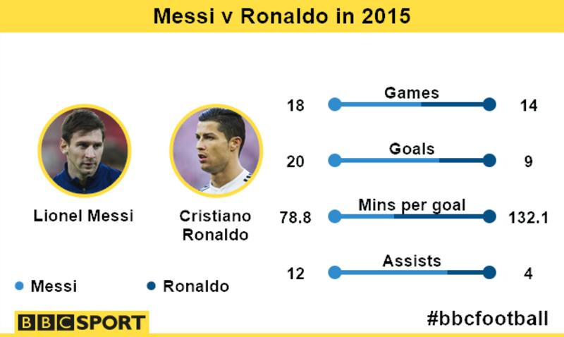 Lionel Messi better than Cristiano Ronaldo, says Pele