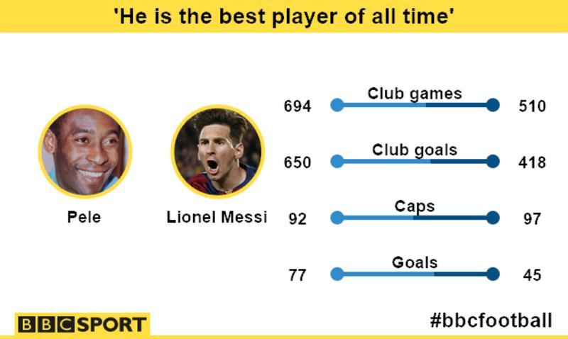 Pep Guardiola: Barcelona's Lionel Messi as good as Pele