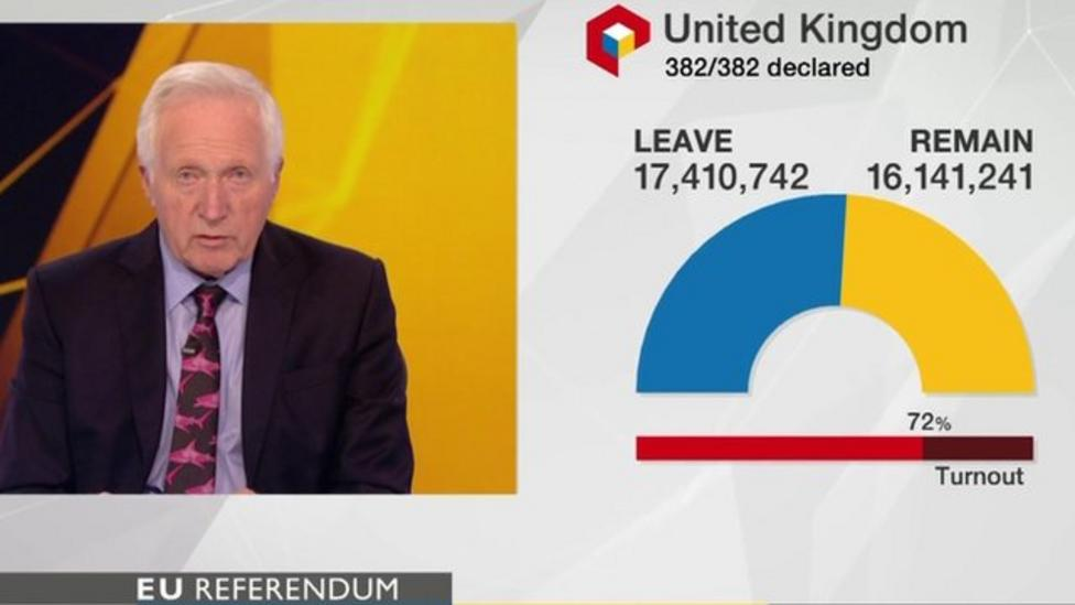 Watch the moment that EU referendum result was declared